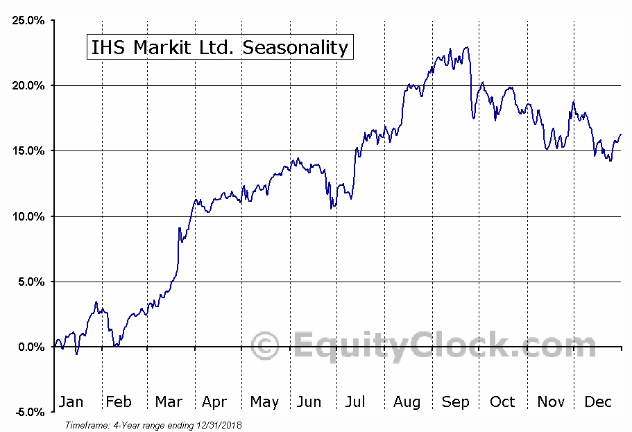 IHS Markit Ltd. (INFO) Seasonal Chart