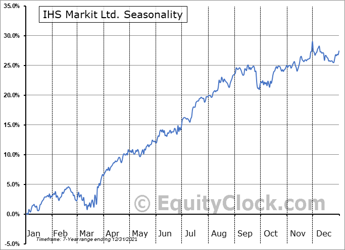 IHS Markit Ltd. Seasonal Chart