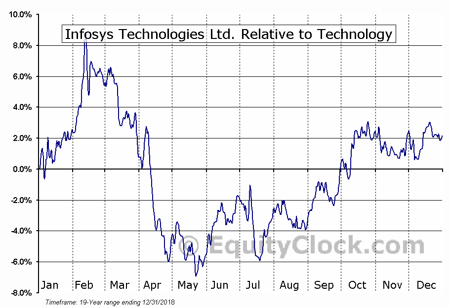 analysis of infosys technologies limited Get live bse quote for infosys ltd get infosys ltd stock price graph,  announcements, corporate actions, financial  click here for detailed  shareholding analysis.