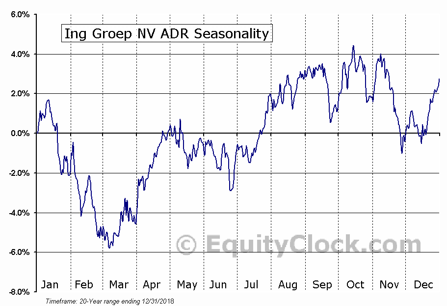 ING Group, N.V. Seasonal Chart