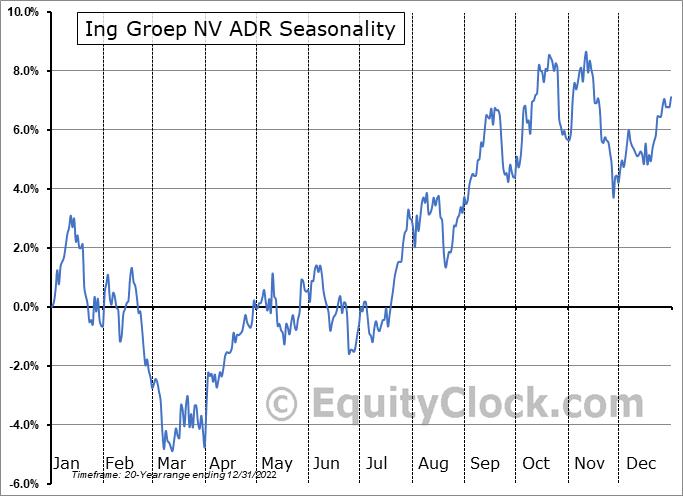 ING Group, N.V. Seasonal Chart