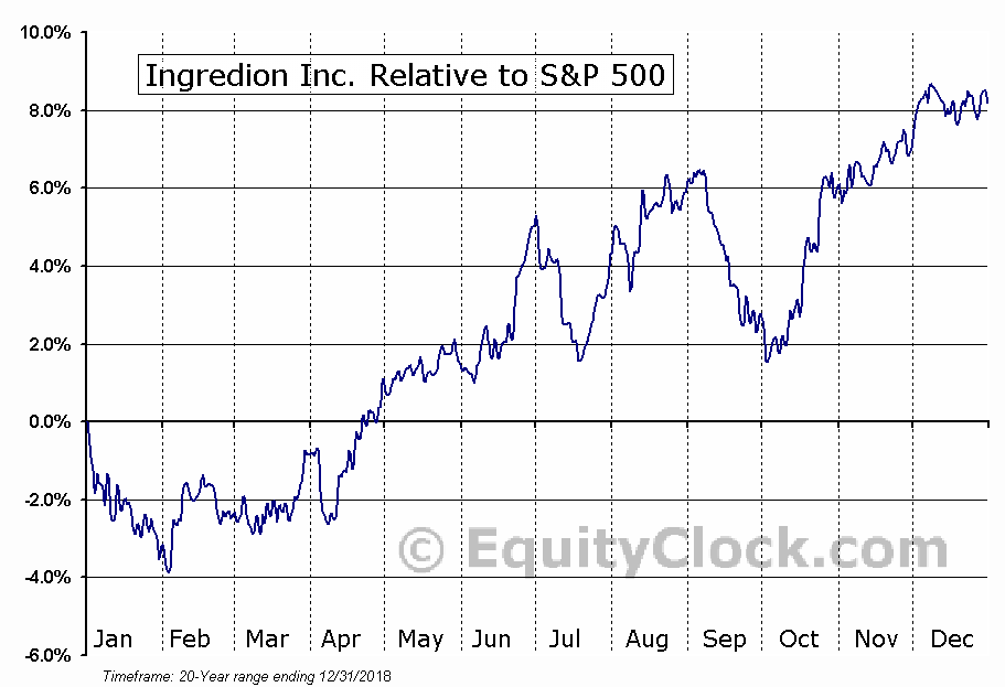 INGR Relative to the S&P 500