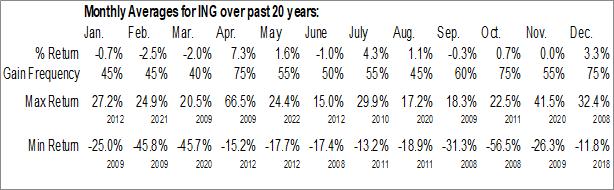 Monthly Seasonal Ing Groep NV ADR (NYSE:ING)