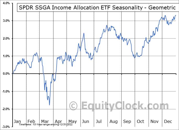 SPDR SSGA Income Allocation ETF (AMEX:INKM) Seasonality