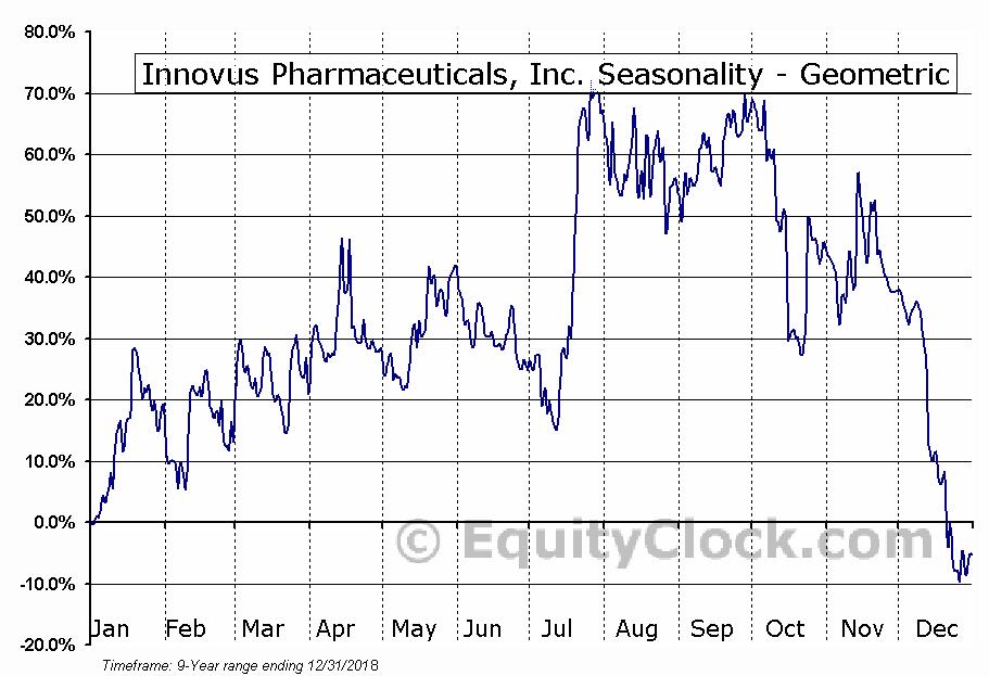 Innovus Pharmaceuticals, Inc. (OTCMKT:INNV) Seasonality