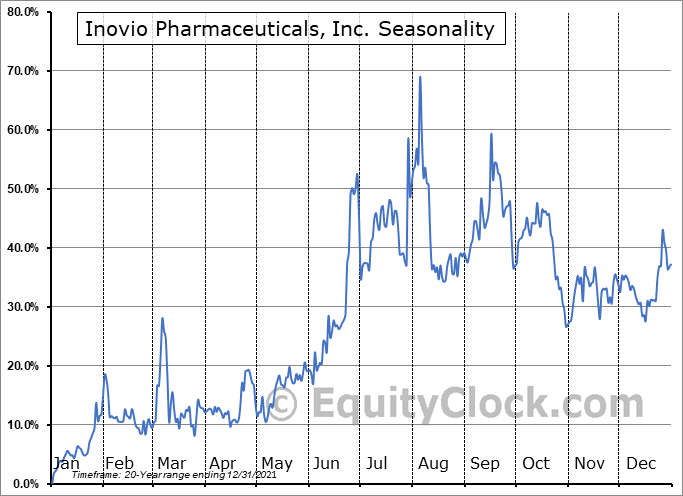 Inovio Pharmaceuticals, Inc. Seasonal Chart