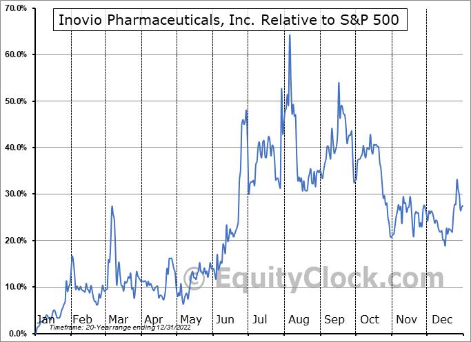 INO Relative to the S&P 500