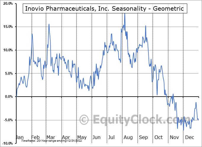 Inovio Biomedical Corp. (NASD:INO) Seasonality