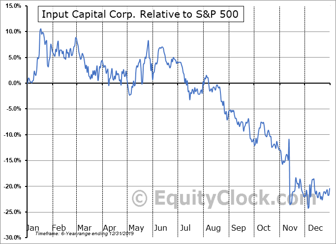 INPCF Relative to the S&P 500