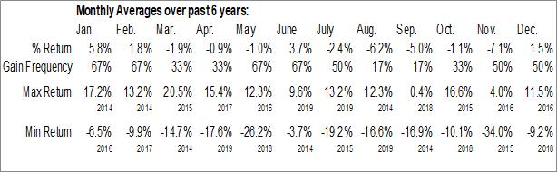 Monthly Seasonal Input Capital Corp. (OTCMKT:INPCF)