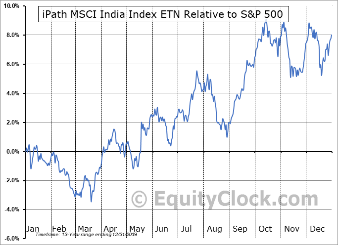 INPTF Relative to the S&P 500