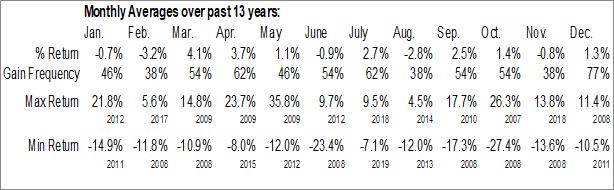 Monthly Seasonal iPath MSCI India Index ETN (OTCMKT:INPTF)