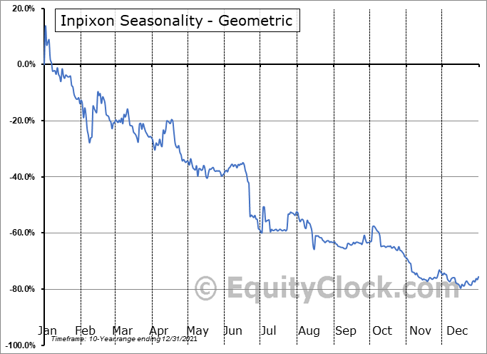 Inpixon (NASD:INPX) Seasonality