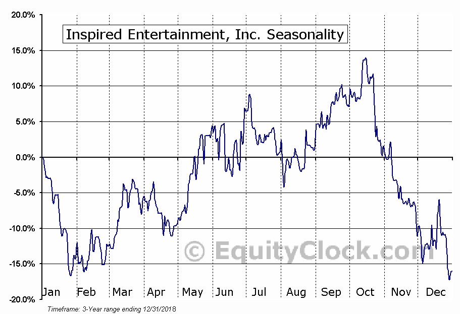 Inspired Entertainment, Inc. (INSE) Seasonal Chart