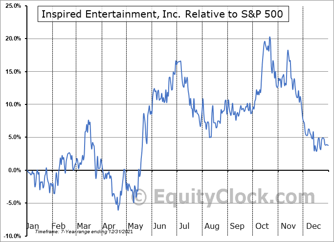 INSE Relative to the S&P 500