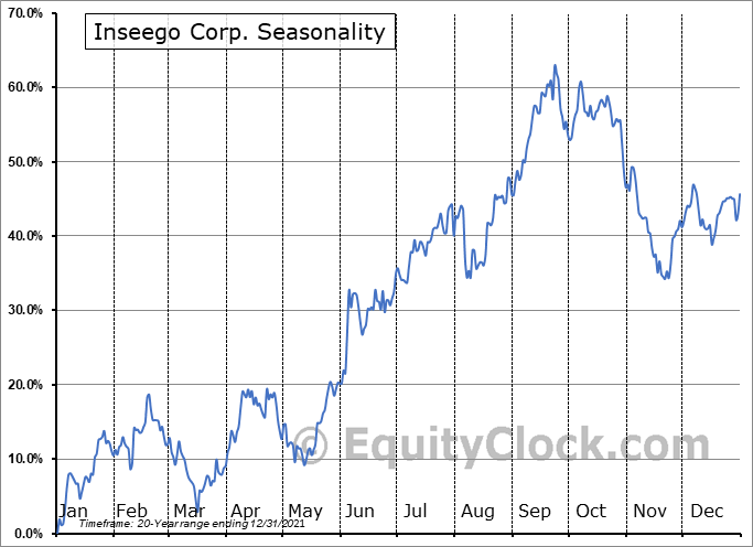 Inseego Corp. Seasonal Chart