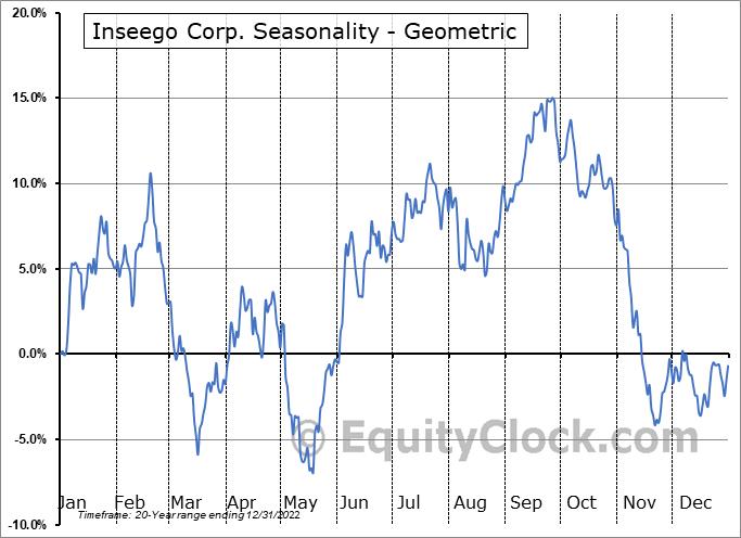 Inseego Corp. (NASD:INSG) Seasonality