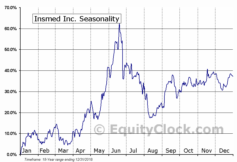 Insmed, Inc. (INSM) Seasonal Chart