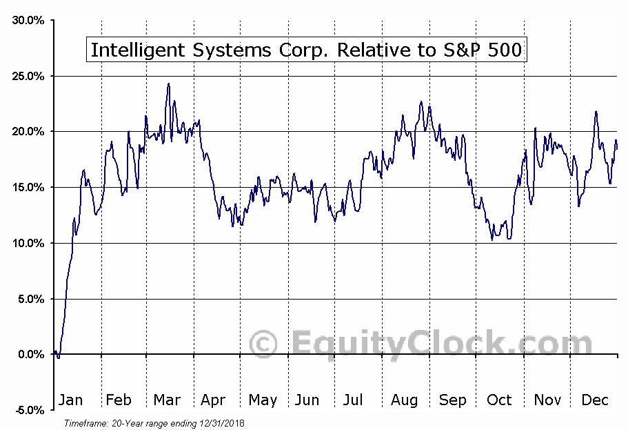INS Relative to the S&P 500