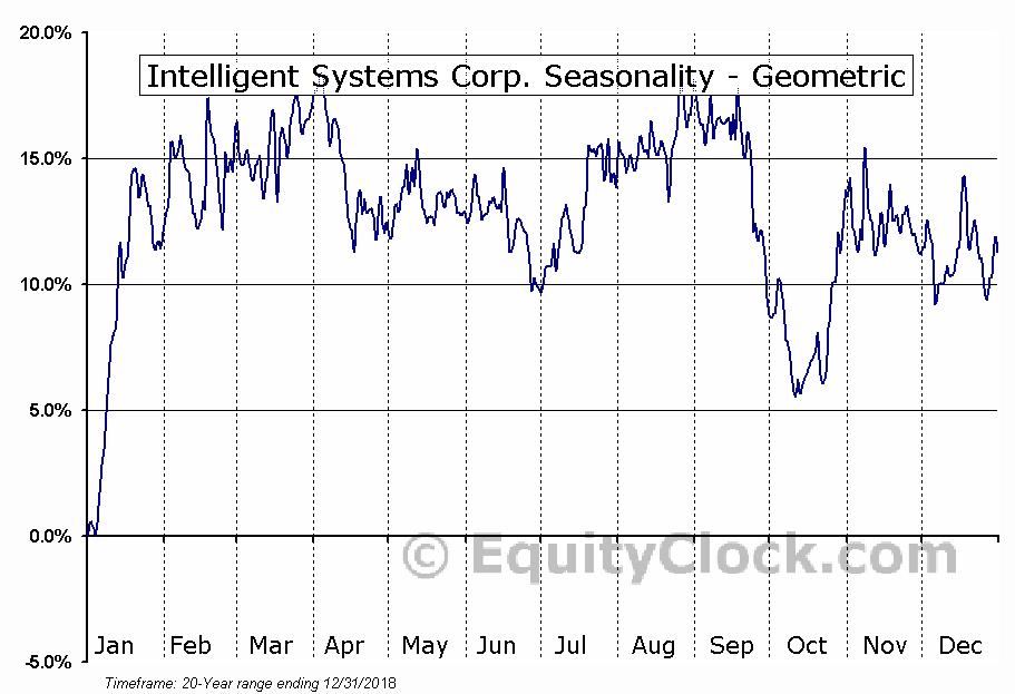 Intelligent Systems Corp. (AMEX:INS) Seasonality