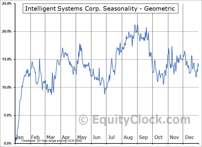 Intelligent Systems Corp. (AMEX:INS) Seasonality
