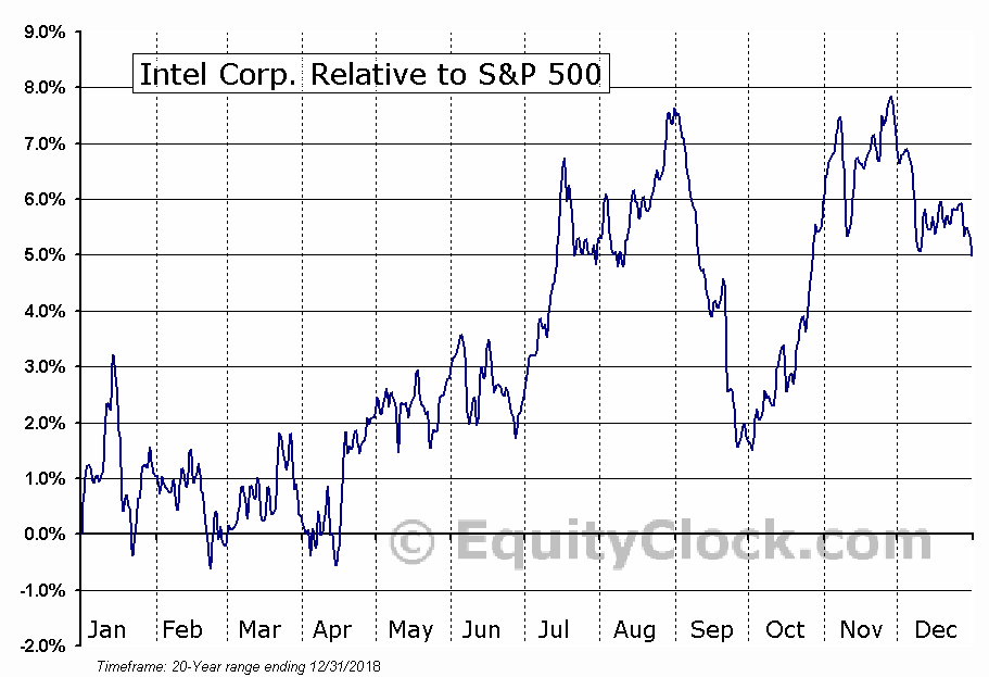 INTC Relative to the S&P 500
