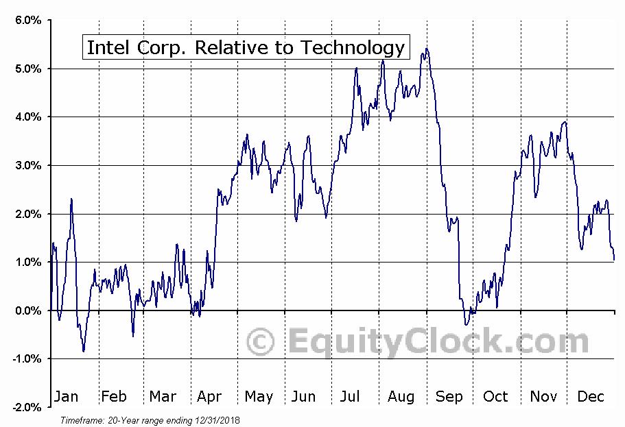 INTC Relative to the Sector