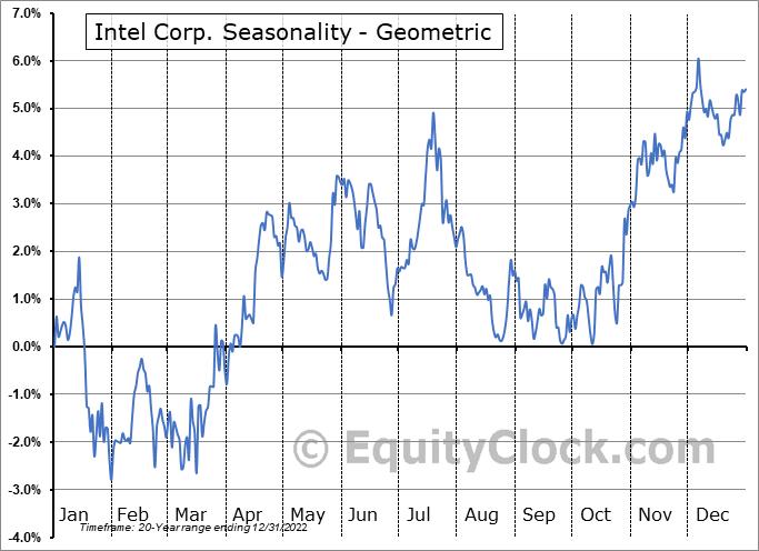 Intel Corp. (NASD:INTC) Seasonality