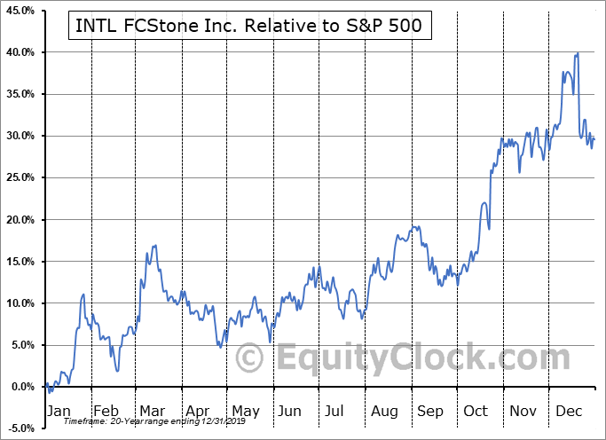 INTL Relative to the S&P 500