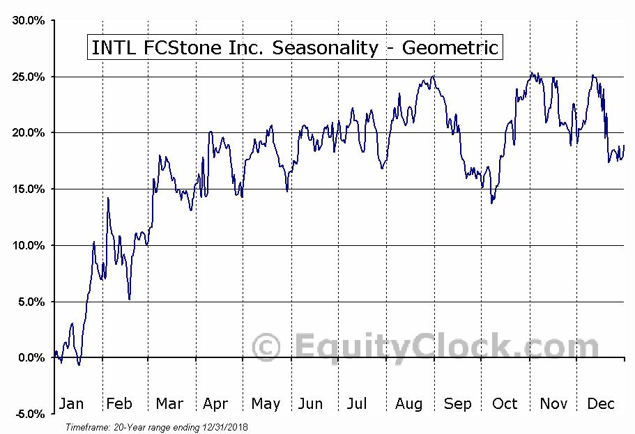INTL FCStone Inc. (NASD:INTL) Seasonality