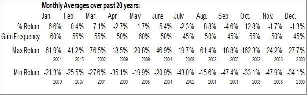 Monthly Seasonal INTL FCStone Inc. (NASD:INTL)