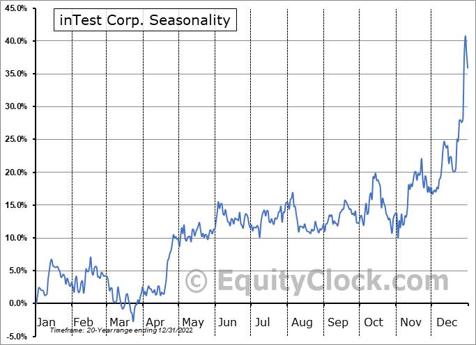 inTest Corporation Seasonal Chart