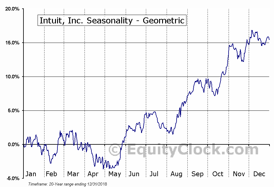 Intuit, Inc. (NASD:INTU) Seasonality