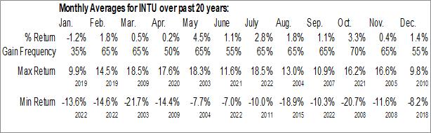 Monthly Seasonal Intuit, Inc. (NASD:INTU)