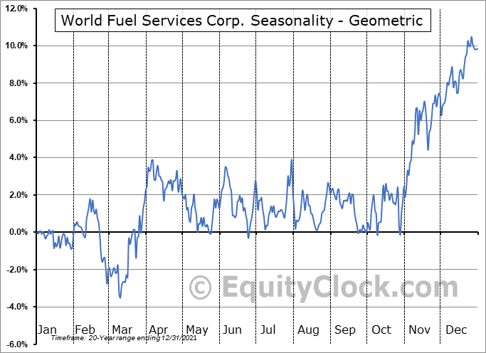 World Fuel Services Corp. (NYSE:INT) Seasonality