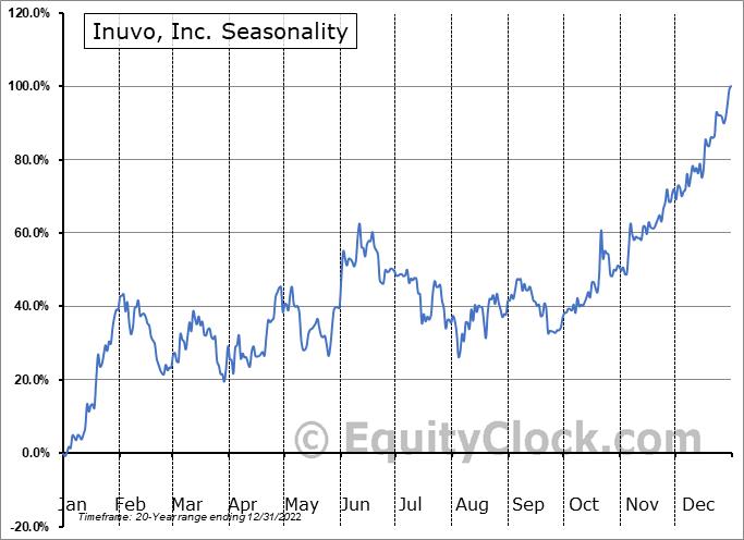 Inuvo, Inc. (AMEX:INUV) Seasonality