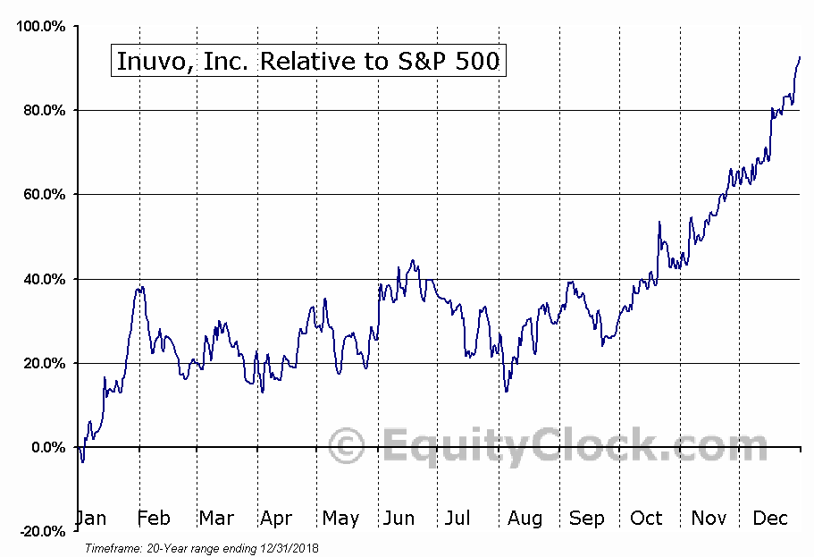 INUV Relative to the S&P 500