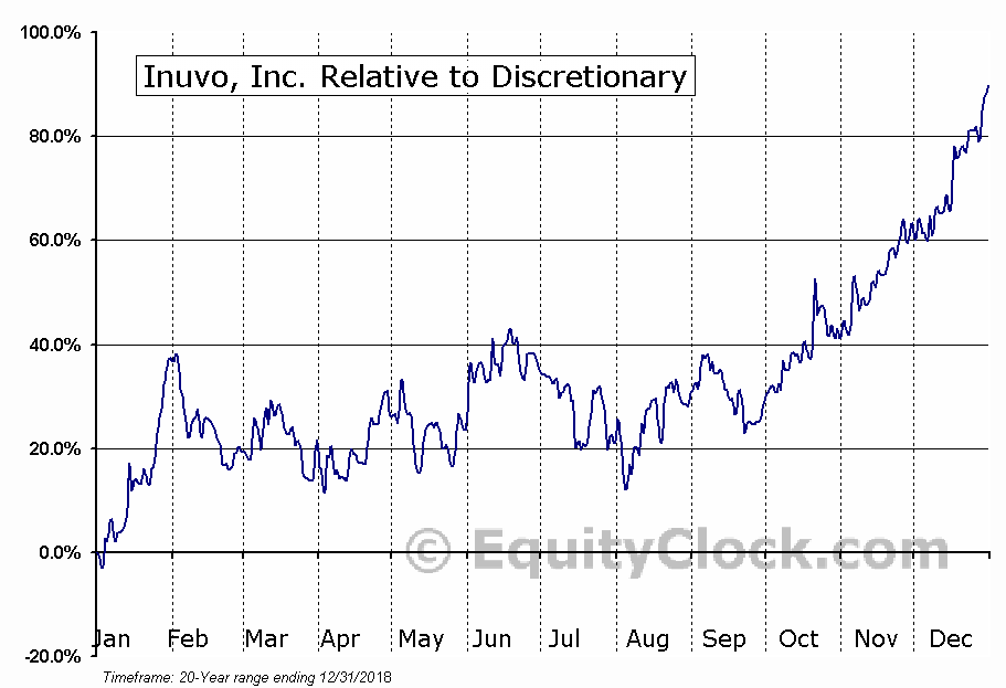 INUV Relative to the Sector
