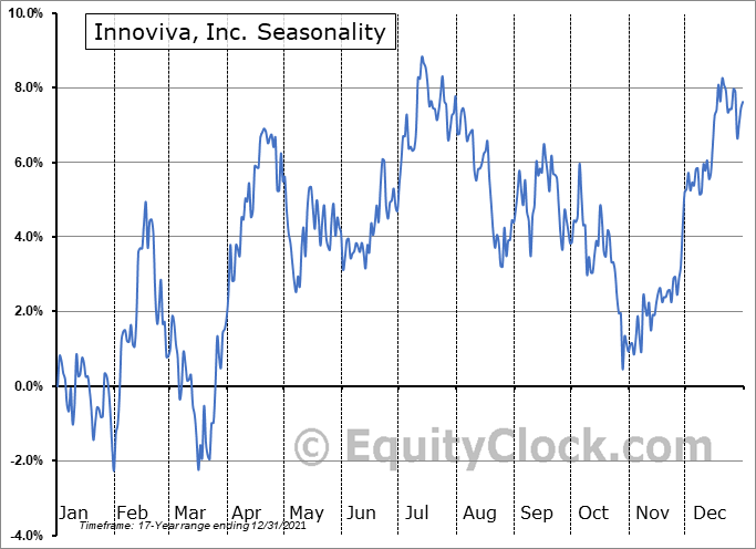 Innoviva, Inc. (NASD:INVA) Seasonality