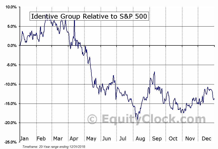 INVE Relative to the S&P 500