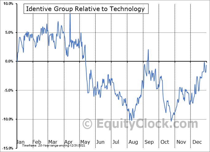 INVE Relative to the Sector
