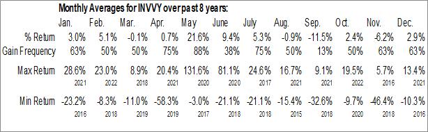 Monthly Seasonal Indivior PLC (OTCMKT:INVVY)