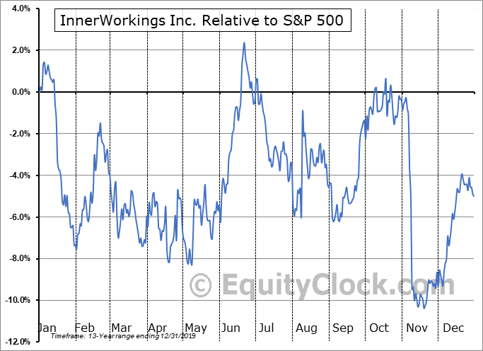 INWK Relative to the S&P 500