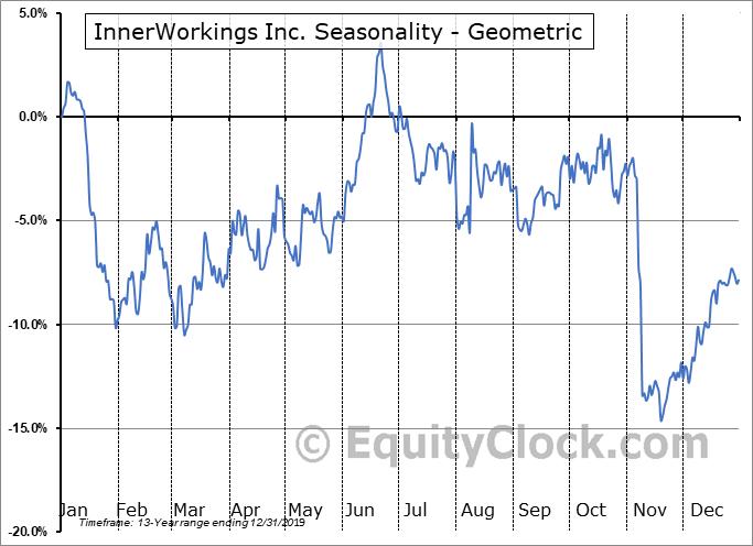 InnerWorkings Inc. (NASD:INWK) Seasonality