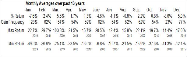 Monthly Seasonal InnerWorkings Inc. (NASD:INWK)