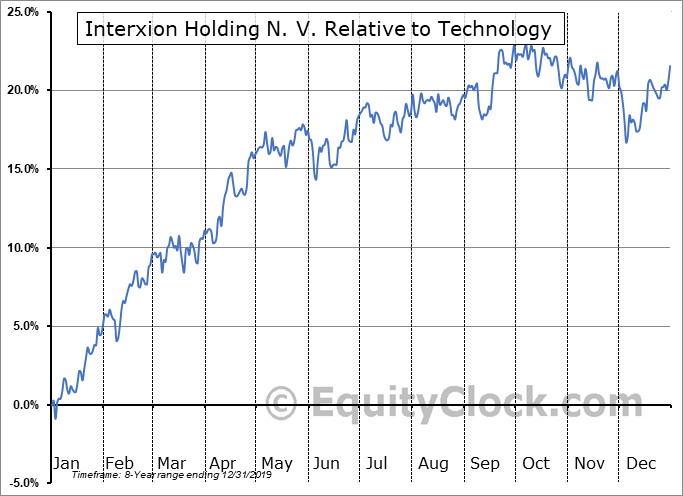 INXN Relative to the Sector