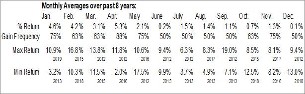 Monthly Seasonal Interxion Holding N. V. (NYSE:INXN)
