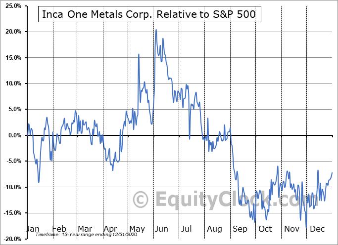 IO.V Relative to the S&P 500