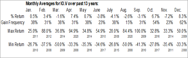 Monthly Seasonal Inca One Metals Corp. (TSXV:IO.V)