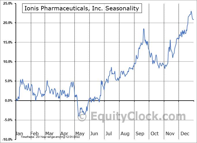 Ionis Pharmaceuticals, Inc. Seasonal Chart